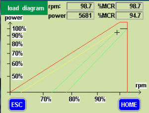 Shaftpower Load diagram